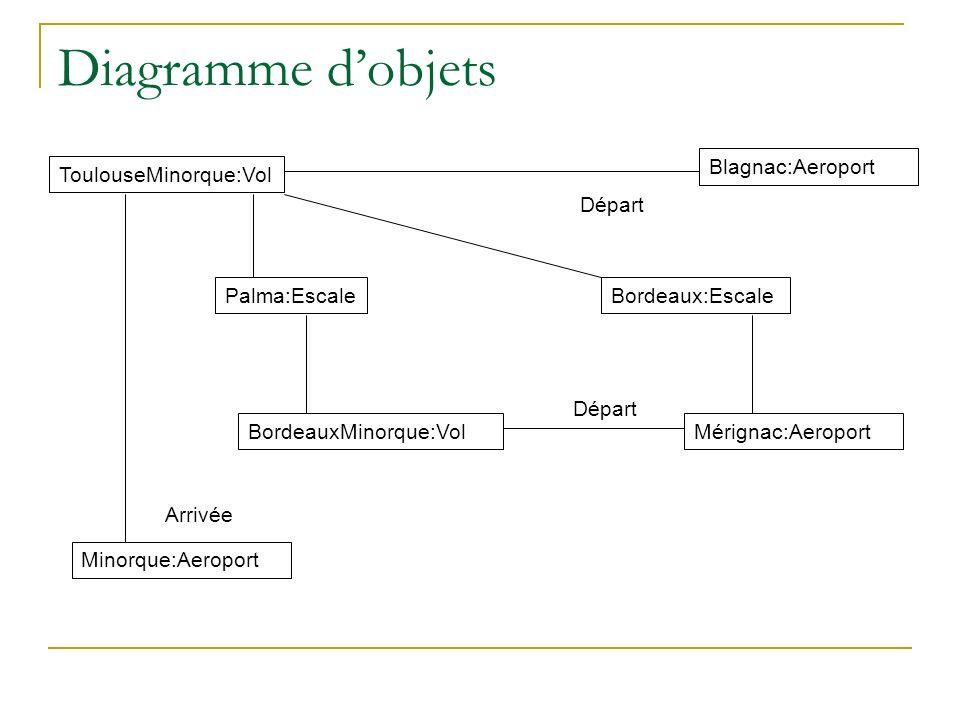 Diagramme dobjets ToulouseMinorque:Vol Palma:Escale BordeauxMinorque:Vol Blagnac:Aeroport Mérignac:Aeroport Départ Bordeaux:Escale Minorque:Aeroport A