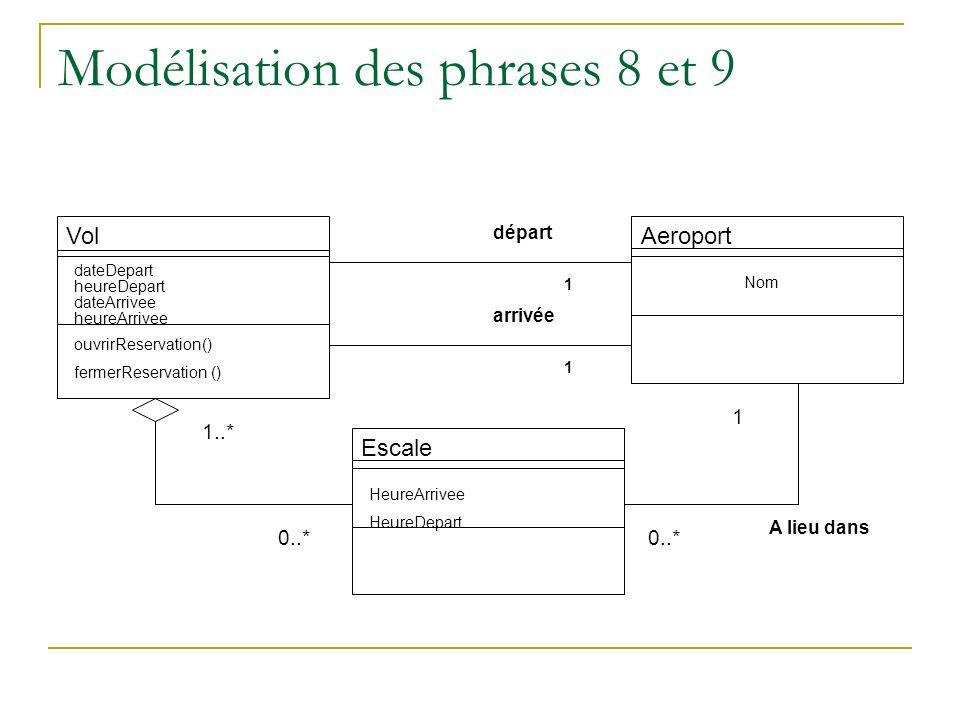 Modélisation des phrases 8 et 9 Vol dateDepart heureDepart dateArrivee heureArrivee ouvrirReservation() fermerReservation () Aeroport Nom Escale Heure