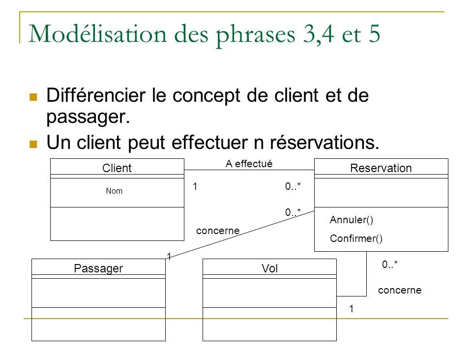 Modélisation des phrases 3,4 et 5 Différencier le concept de client et de passager. Un client peut effectuer n réservations. Client Nom ReservationVol