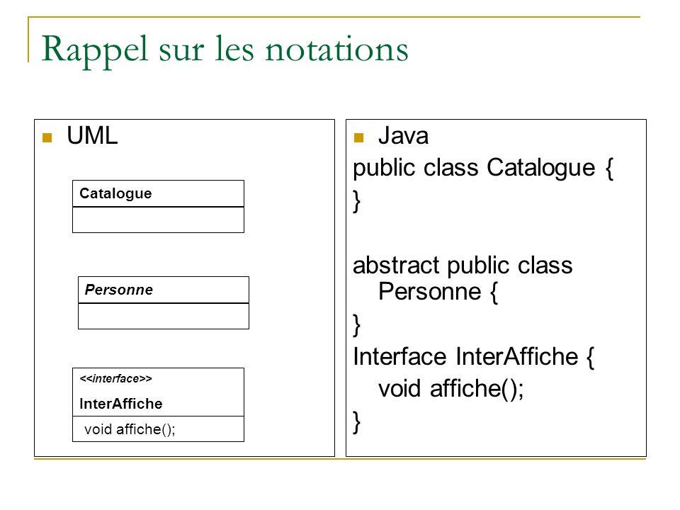 Rappel sur les notations UML Java public class Catalogue { } abstract public class Personne { } Interface InterAffiche { void affiche(); } CataloguePe