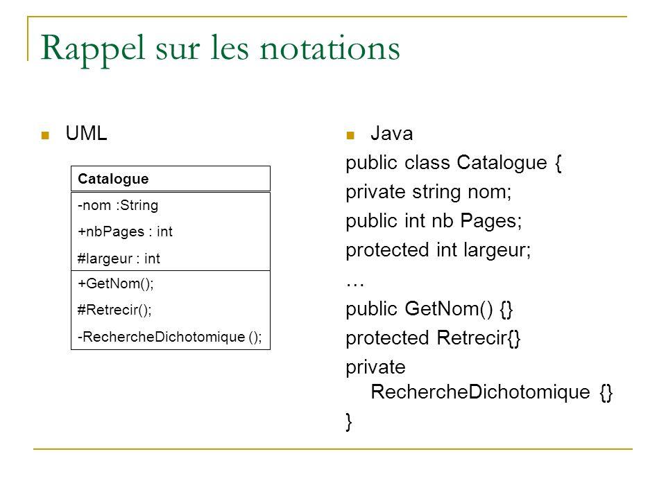 Rappel sur les notations UML Java public class Catalogue { private string nom; public int nb Pages; protected int largeur; … public GetNom() {} protec