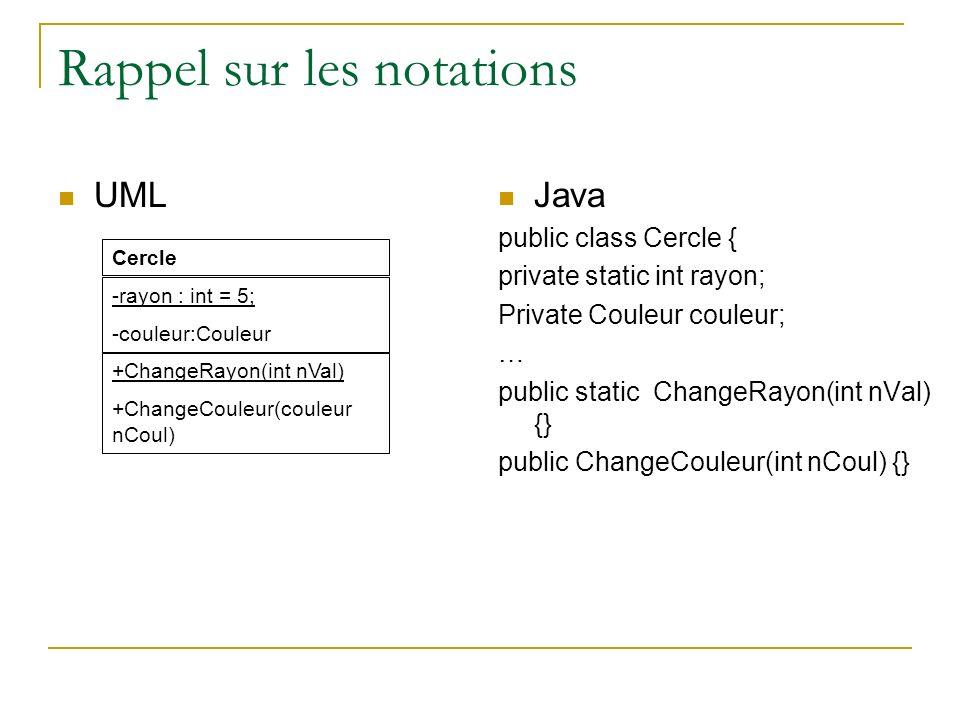 Rappel sur les notations UML Java public class Cercle { private static int rayon; Private Couleur couleur; … public static ChangeRayon(int nVal) {} pu