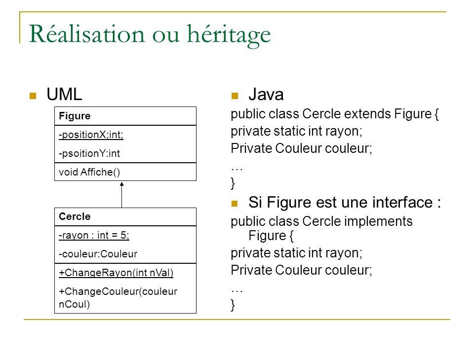 Réalisation ou héritage UML Java public class Cercle extends Figure { private static int rayon; Private Couleur couleur; … } Si Figure est une interfa
