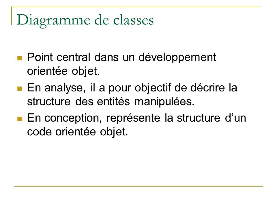 Diagramme de classes Point central dans un développement orientée objet. En analyse, il a pour objectif de décrire la structure des entités manipulées