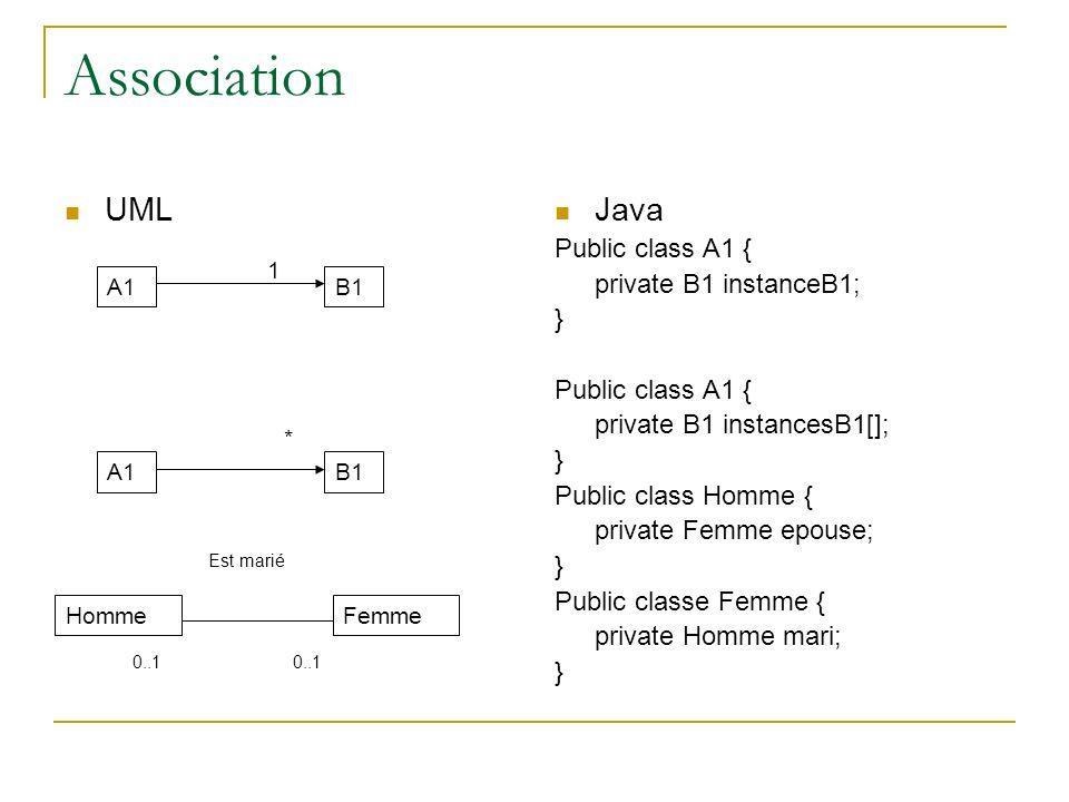 Association UML Java Public class A1 { private B1 instanceB1; } Public class A1 { private B1 instancesB1[]; } Public class Homme { private Femme epous