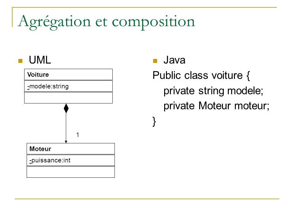 Agrégation et composition UML Java Public class voiture { private string modele; private Moteur moteur; } Voiture -modele:string Moteur -puissance:int