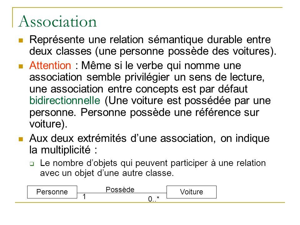 Association Représente une relation sémantique durable entre deux classes (une personne possède des voitures). Attention : Même si le verbe qui nomme