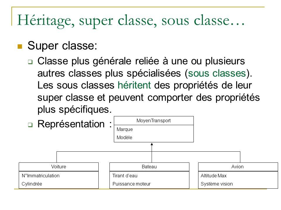Héritage, super classe, sous classe… Super classe: Classe plus générale reliée à une ou plusieurs autres classes plus spécialisées (sous classes). Les