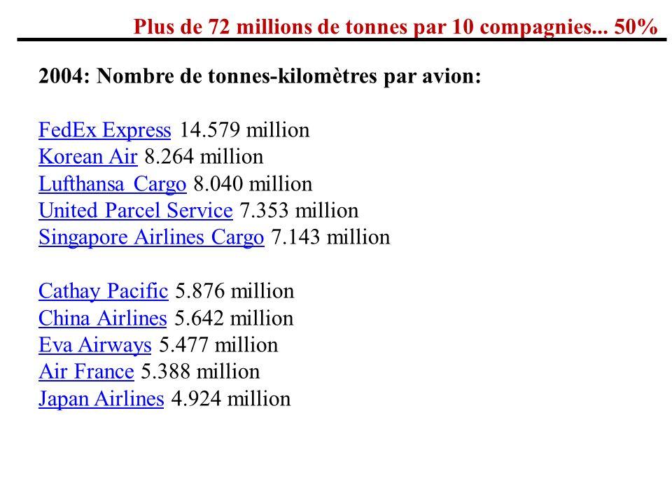 TACT Le tarif IATA TACT (The Air Cargo Tariff) Contient de linformation en ce qui regarde les règles de transport de cargo, les taux et les changements.