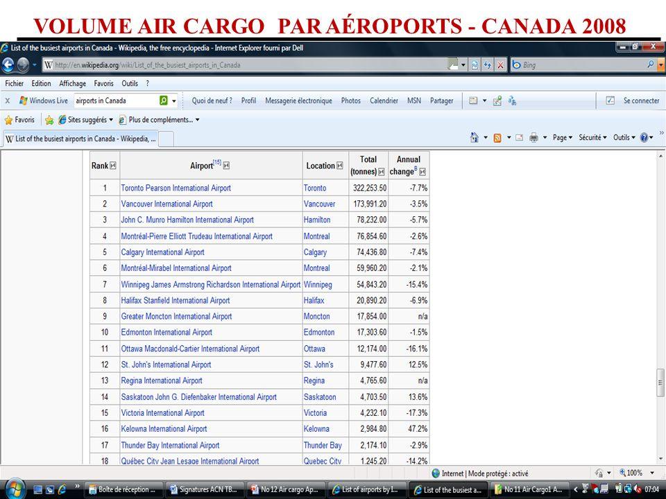 VOLUME AIR CARGO PAR AÉROPORTS - CANADA 2008