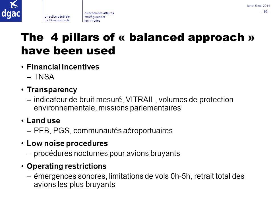 - 10 - lundi 5 mai 2014 direction générale de lAviation civile direction des Affaires stratégiques et techniques The 4 pillars of « balanced approach