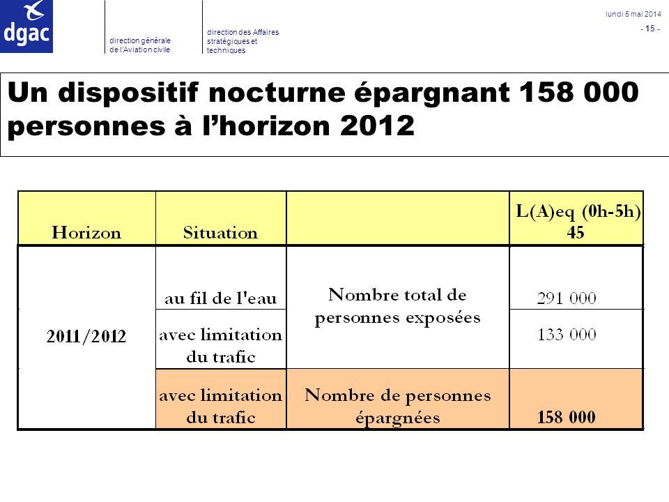 - 15 - lundi 5 mai 2014 direction générale de lAviation civile direction des Affaires stratégiques et techniques Un dispositif nocturne épargnant 158