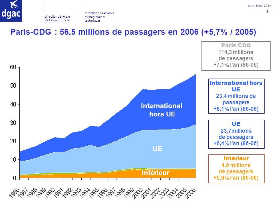 - 3 - lundi 5 mai 2014 direction générale de lAviation civile direction des Affaires stratégiques et techniques Traffic of French airports Trafic total de passagers en 2006 : 147,1 millions (+ 4,8 %), dont : - Aéroports de Paris : 82,12 millions - Aéroports régionaux de métropole : 55,5 millions - Aéroports dOutre-mer : 9,5 millions