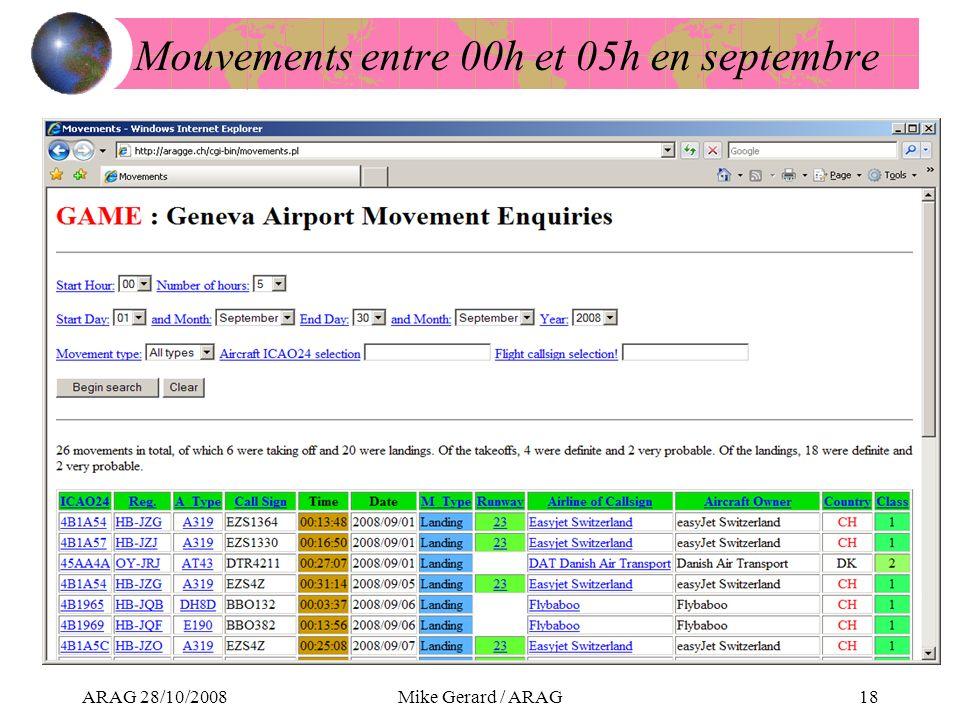 ARAG 28/10/2008Mike Gerard / ARAG18 Mouvements entre 00h et 05h en septembre