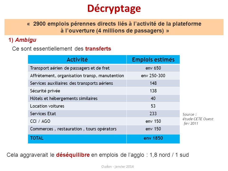 Décryptage Oudon - janvier 2014 suite « 2900 emplois pérennes directs liés à lactivité de la plateforme à louverture (4 millions de passagers) » 2) Faux Fin 2010Fin 2012 Date ouverture Nombre de passagers3 M3,6 M4 M Nombre demplois (ETP)185019862076 Sources : étude CETE Ouest fev 2011, étude CCI Nantes, début 2013 Sur Nantes Atlantique : +226 emplois pour 1 million de passagers supplémentaires Lactivité et lemploi augmenteraient tout aussi bien (mieux) sur Nantes Atlantique