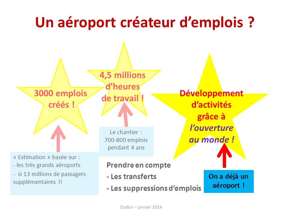 Un aéroport créateur demplois ? « Estimation » basée sur : - les très grands aéroports - si 13 millions de passagers supplémentaires !! 3000 emplois c