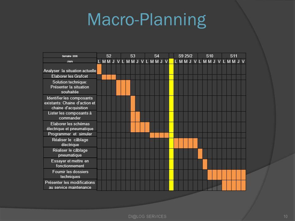 Macro-Planning DI@LOG SERVICES10 Semaine 2008 Jours Analyser la situation actuelle Elaborer les Grafcet Solution technique: Présenter la situation sou