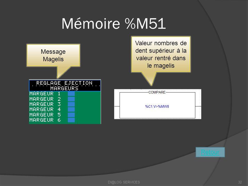 Mémoire %M51 DI@LOG SERVICES32 Retour Message Magelis Valeur nombres de dent supérieur à la valeur rentré dans le magelis