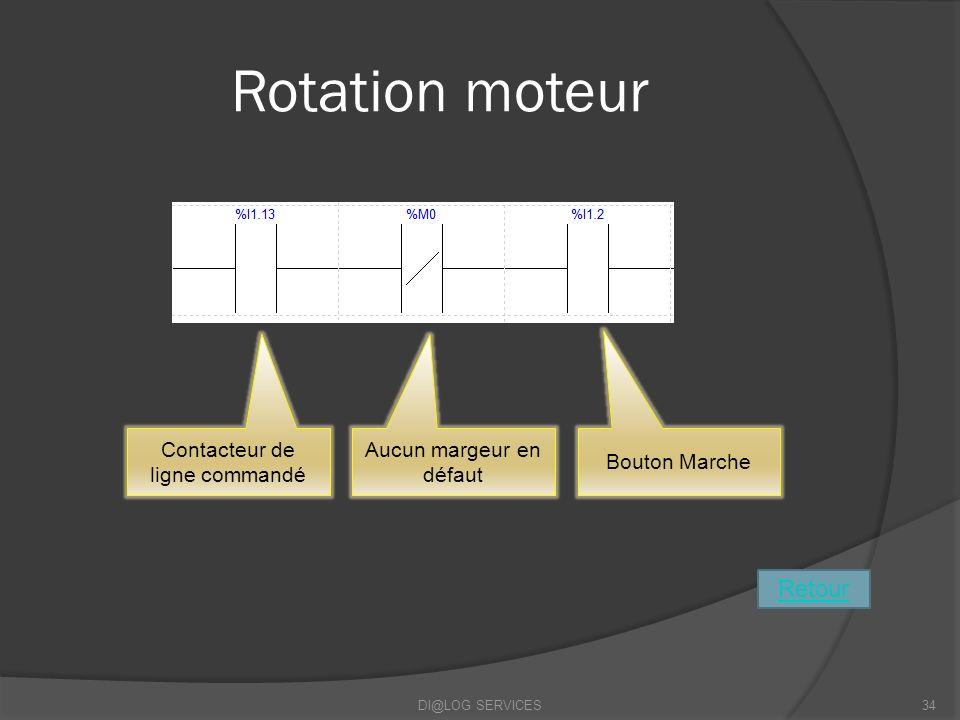 Rotation moteur DI@LOG SERVICES34 Contacteur de ligne commandé Aucun margeur en défaut Bouton Marche Retour