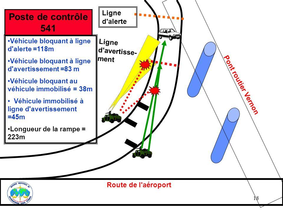 18 Route de l'aéroport Pont routier Vernon Ligne d'alerte Ligne d'avertisse- ment Véhicule bloquant à ligne d'alerte =118m Véhicule bloquant à ligne d