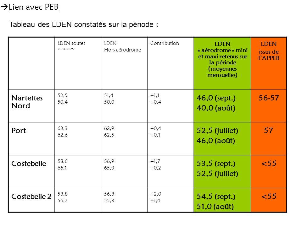 LDEN toutes sources LDEN Hors aérodrome Contribution LDEN « aérodrome » mini et maxi retenus sur la période (moyennes mensuelles) LDEN issus de lAPPEB Nartettes Nord 52,5 50,4 51,4 50,0 +1,1 +0,4 46,0 (sept.) 40,0 (août) 56-57 Port 63,3 62,6 62,9 62,5 +0,4 +0,1 52,5 (juillet) 46,0 (août) 57 Costebelle 58,6 66,1 56,9 65,9 +1,7 +0,2 53,5 (sept.) 52,5 (juillet) <55 Costebelle 2 58,8 56,7 56,8 55,3 +2,0 +1,4 54,5 (sept.) 51,0 (août) <55 Tableau des LDEN constatés sur la période :