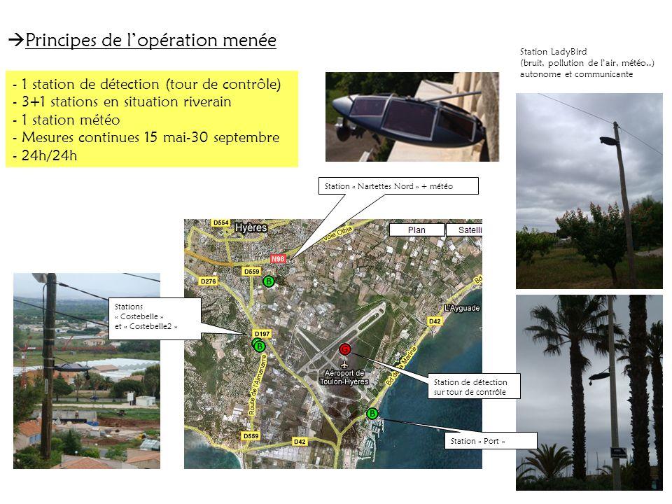 Principes de lopération menée Station de détection sur tour de contrôle Station « Port » Station « Nartettes Nord » + météo Stations « Costebelle » et « Costebelle2 » - 1 station de détection (tour de contrôle) - 3+1 stations en situation riverain - 1 station météo - Mesures continues 15 mai-30 septembre - 24h/24h Station LadyBird (bruit, pollution de lair, météo..) autonome et communicante