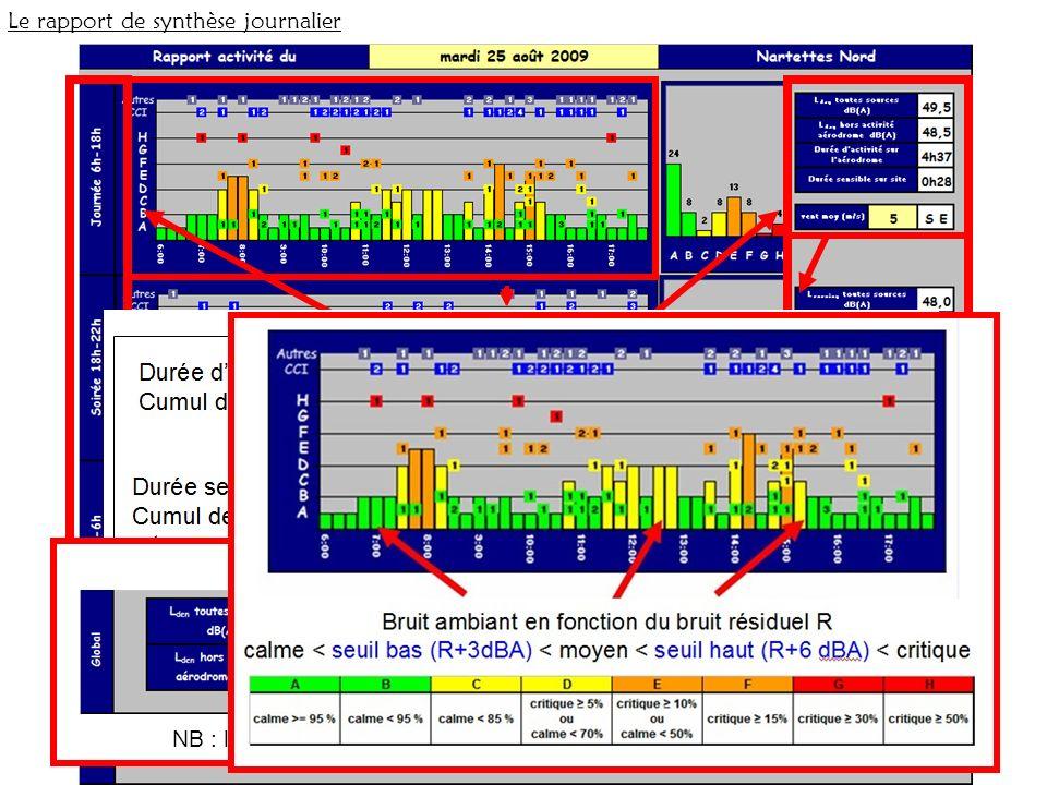 Le rapport de synthèse journalier 3 périodes dévaluation Journée – Soirée - Nuit NB : le Lden intègre les malus soirée/nuit