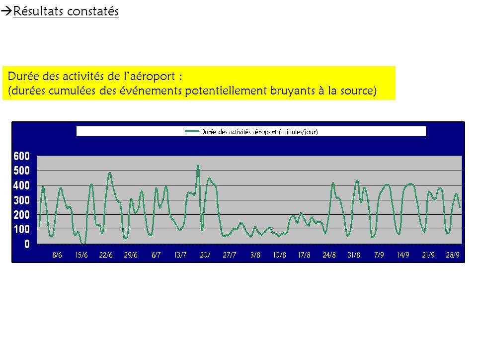 Résultats constatés Durée des activités de laéroport : (durées cumulées des événements potentiellement bruyants à la source)