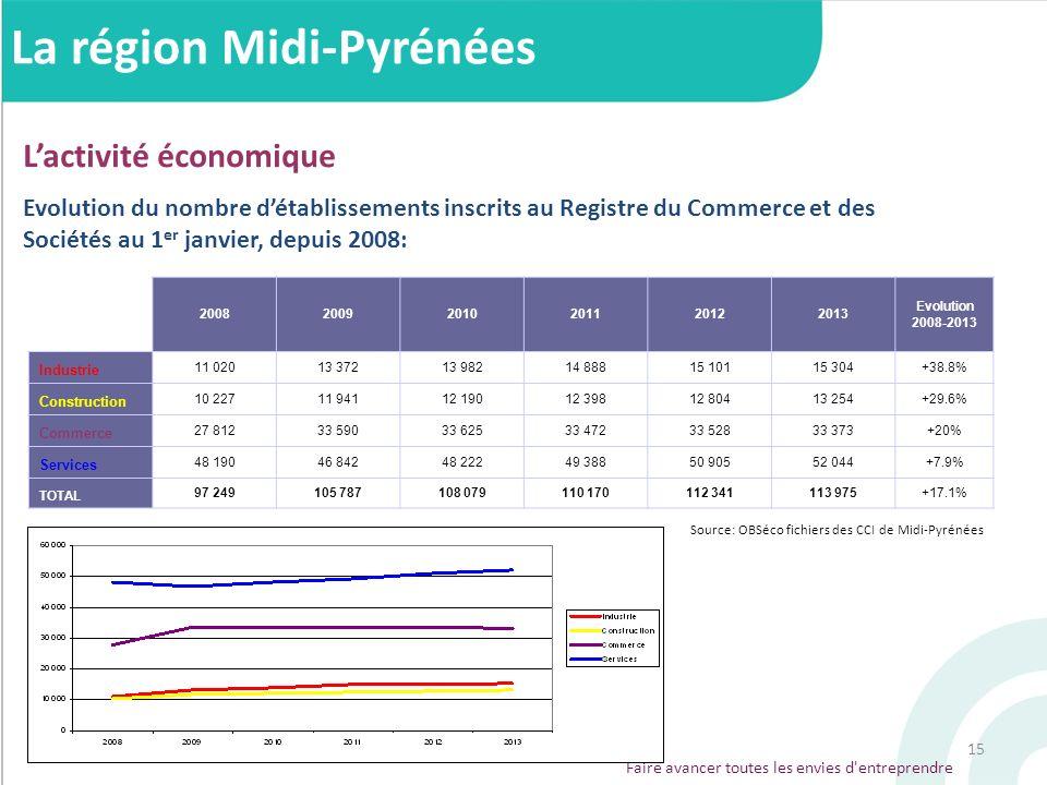 15 Lactivité économique La région Midi-Pyrénées Evolution du nombre détablissements inscrits au Registre du Commerce et des Sociétés au 1 er janvier,