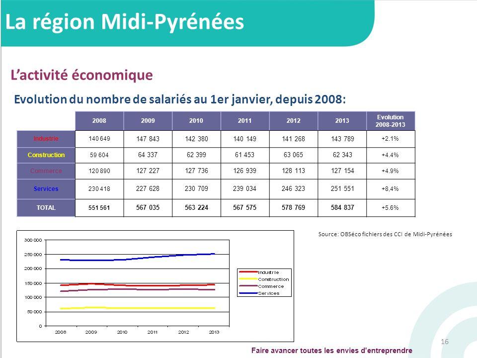 16 Evolution du nombre de salariés au 1er janvier, depuis 2008: Lactivité économique La région Midi-Pyrénées Faire avancer toutes les envies d'entrepr