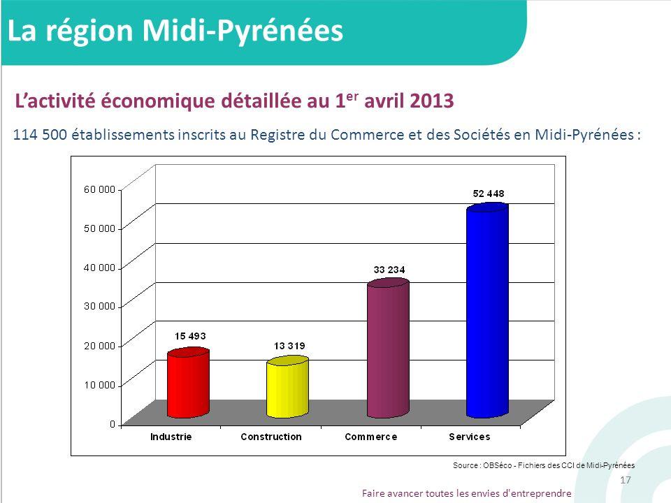 17 Faire avancer toutes les envies d'entreprendre 114 500 établissements inscrits au Registre du Commerce et des Sociétés en Midi-Pyrénées : Source :