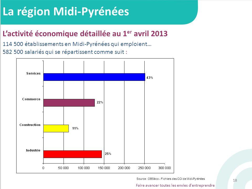 18 Faire avancer toutes les envies d'entreprendre 582 500 salariés qui se répartissent comme suit : 114 500 établissements en Midi-Pyrénées qui emploi