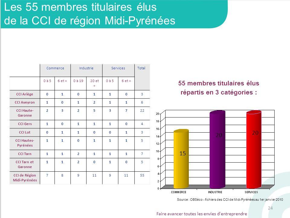 24 Faire avancer toutes les envies d'entreprendre Les 55 membres titulaires élus de la CCI de région Midi-Pyrénées 55 membres titulaires élus répartis