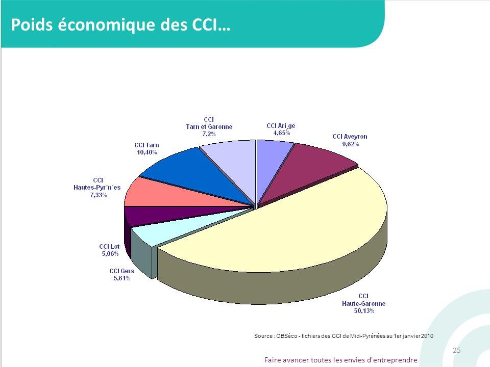 25 Faire avancer toutes les envies d'entreprendre Poids économique des CCI… Source : OBSéco - fichiers des CCI de Midi-Pyrénées au 1er janvier 2010