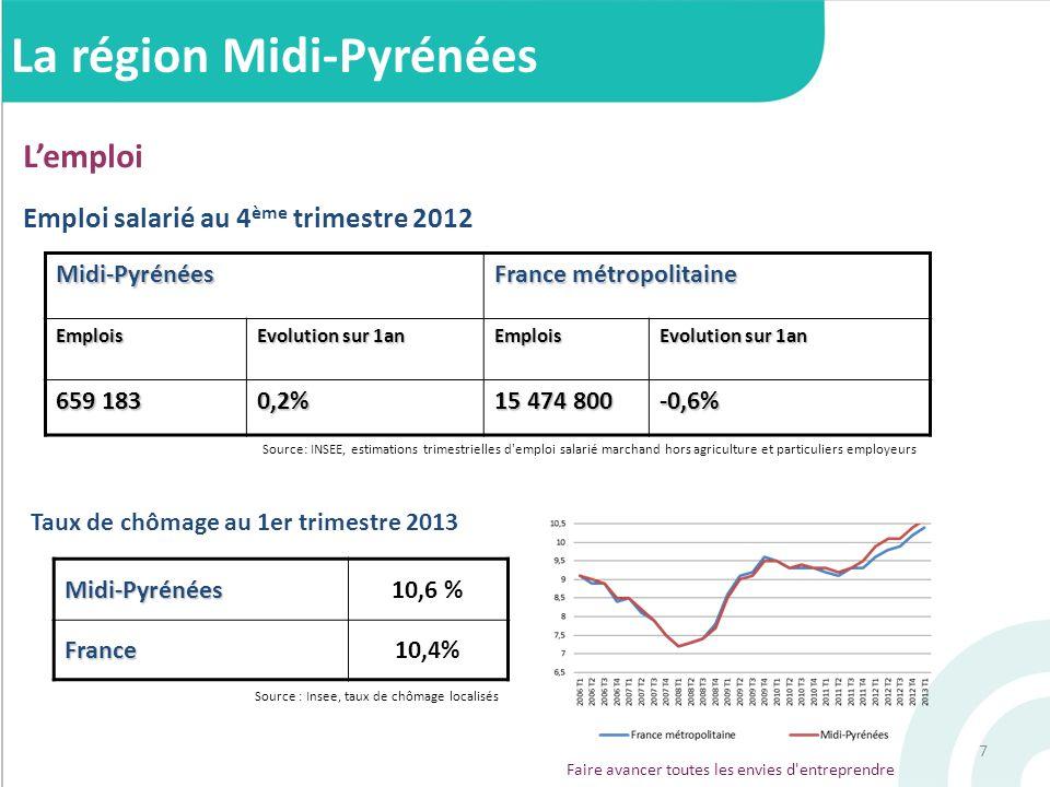 7 La région Midi-Pyrénées Lemploi Emploi salarié au 4 ème trimestre 2012 Midi-Pyrénées France métropolitaine Emplois Evolution sur 1an Emplois 659 183