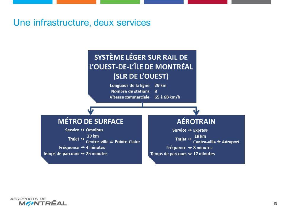 Une infrastructure, deux services 18