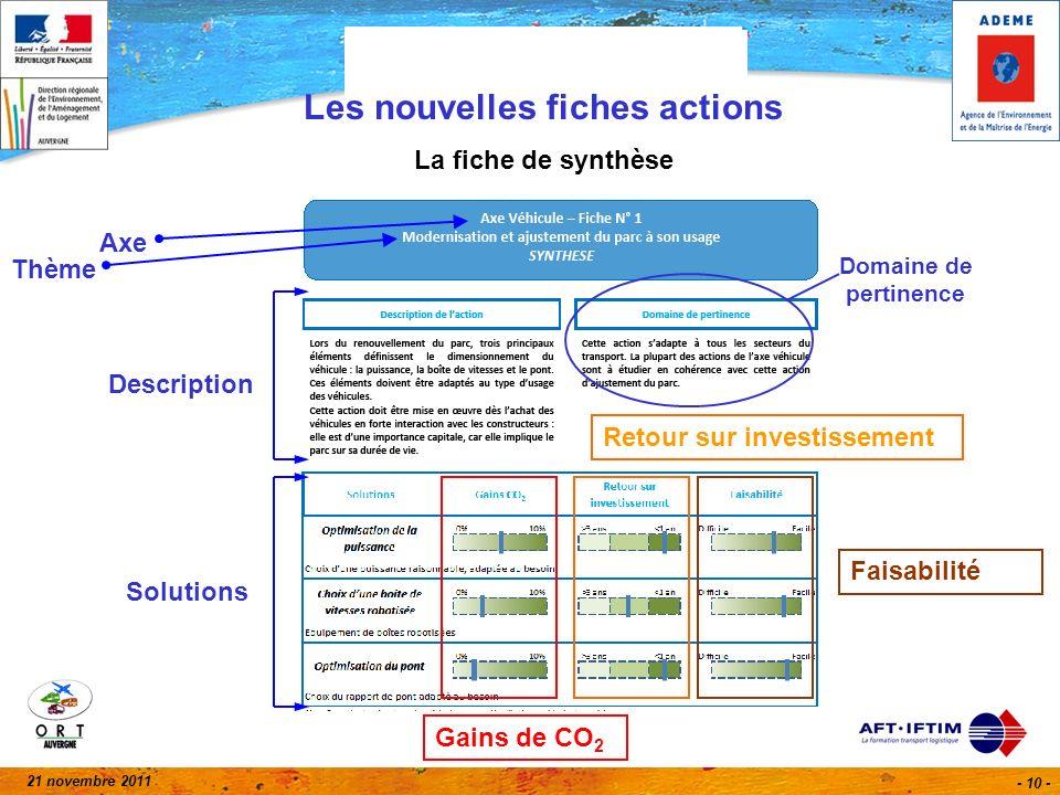 21 novembre 2011 - 10 - Les nouvelles fiches actions La fiche de synthèse Axe Thème Solutions Description Domaine de pertinence Gains de CO 2 Retour sur investissement Faisabilité