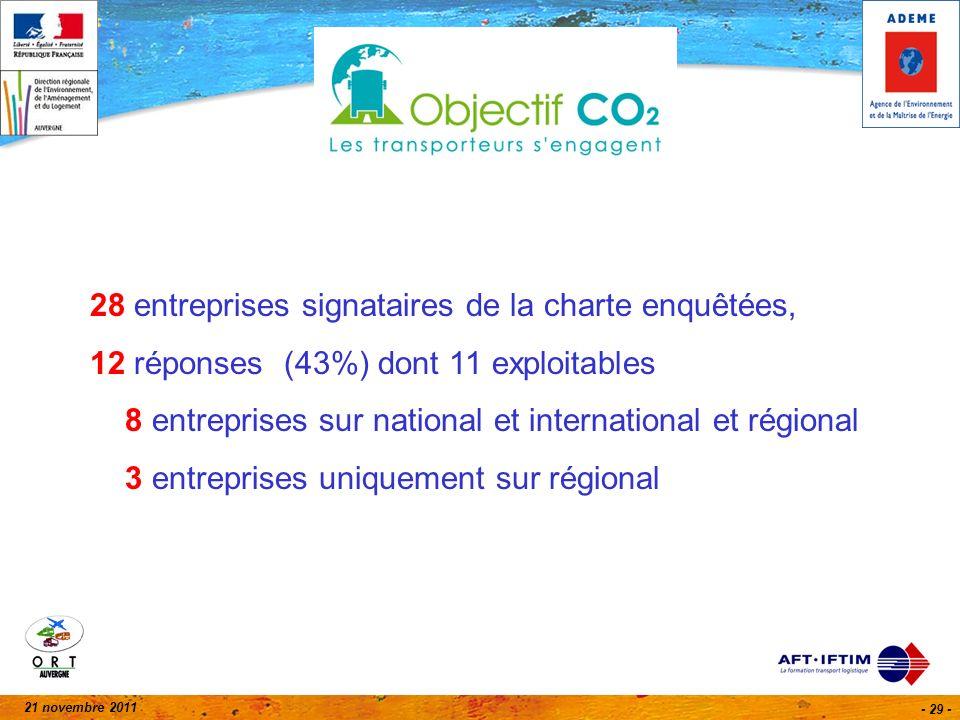 21 novembre 2011 - 29 - 28 entreprises signataires de la charte enquêtées, 12 réponses (43%) dont 11 exploitables 8 entreprises sur national et international et régional 3 entreprises uniquement sur régional