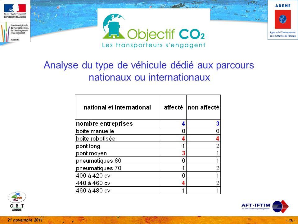 21 novembre 2011 - 35 - Analyse du type de véhicule dédié aux parcours nationaux ou internationaux