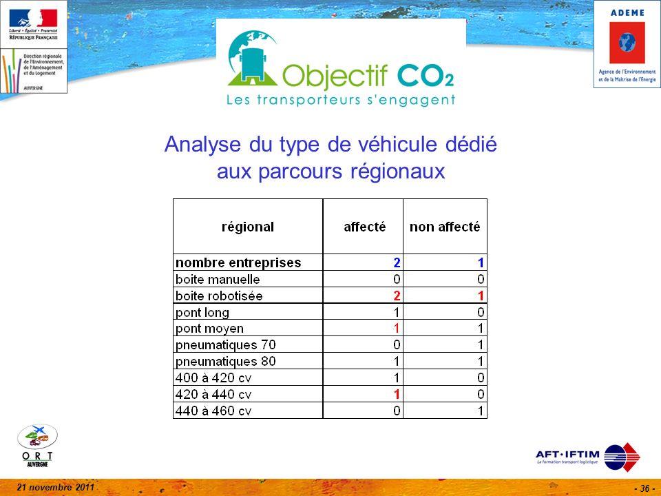 21 novembre 2011 - 36 - Analyse du type de véhicule dédié aux parcours régionaux