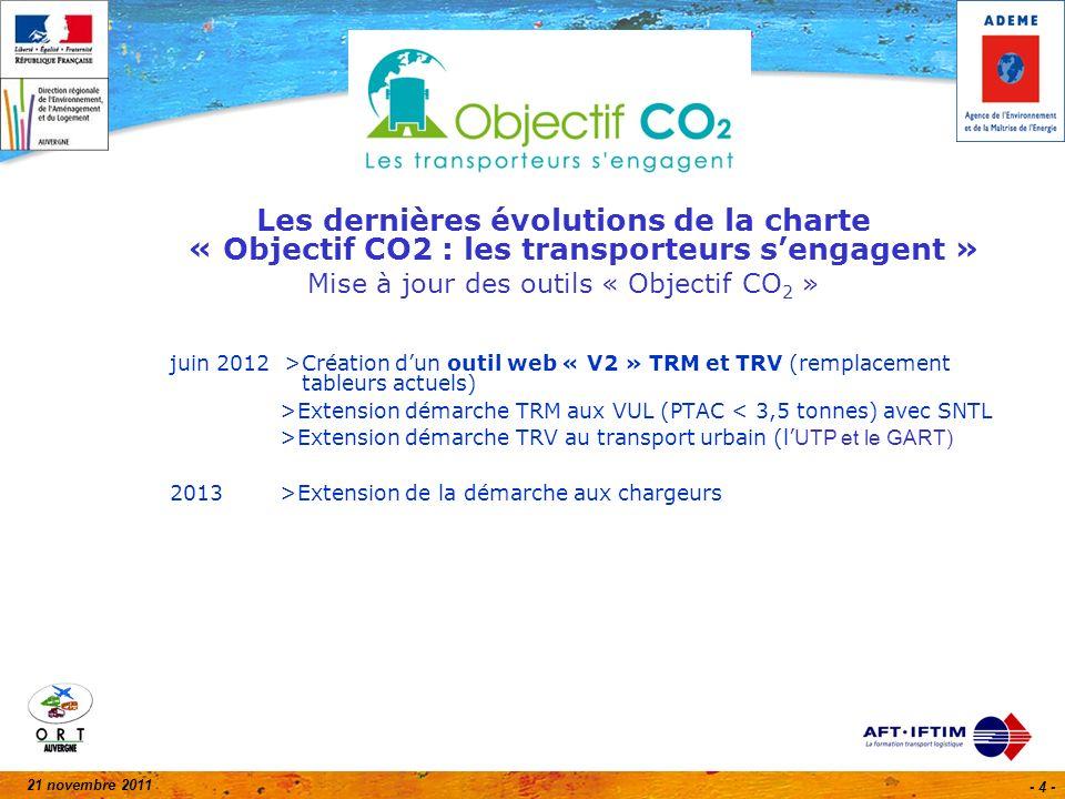 21 novembre 2011 - 45 - Fiches actionSolutions Gain CO 2 Temps retour invest.