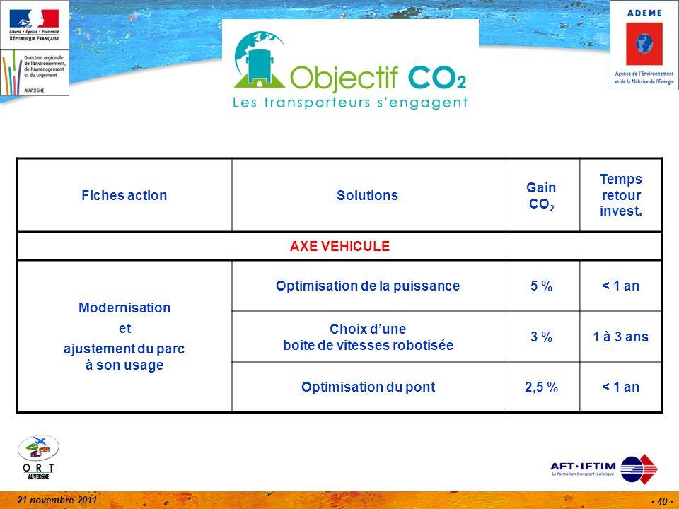 21 novembre 2011 - 40 - Fiches actionSolutions Gain CO 2 Temps retour invest. AXE VEHICULE Modernisation et ajustement du parc à son usage Optimisatio
