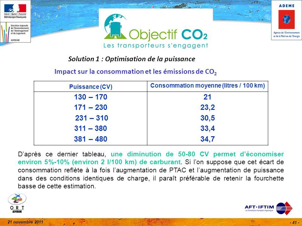 21 novembre 2011 - 41 - Solution 1 : Optimisation de la puissance Impact sur la consommation et les émissions de CO 2 Puissance (CV) Consommation moyenne (litres / 100 km) 130 – 170 171 – 230 231 – 310 311 – 380 381 – 480 21 23,2 30,5 33,4 34,7 Daprès ce dernier tableau, une diminution de 50-80 CV permet déconomiser environ 5%-10% (environ 2 l/100 km) de carburant.