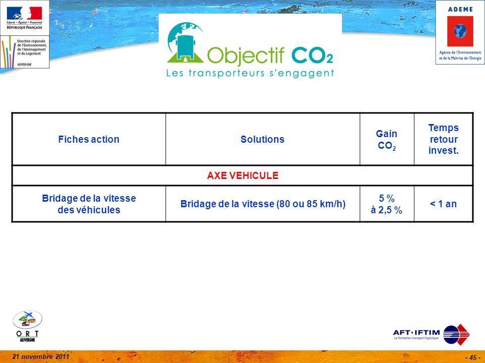 21 novembre 2011 - 45 - Fiches actionSolutions Gain CO 2 Temps retour invest. AXE VEHICULE Bridage de la vitesse des véhicules Bridage de la vitesse (