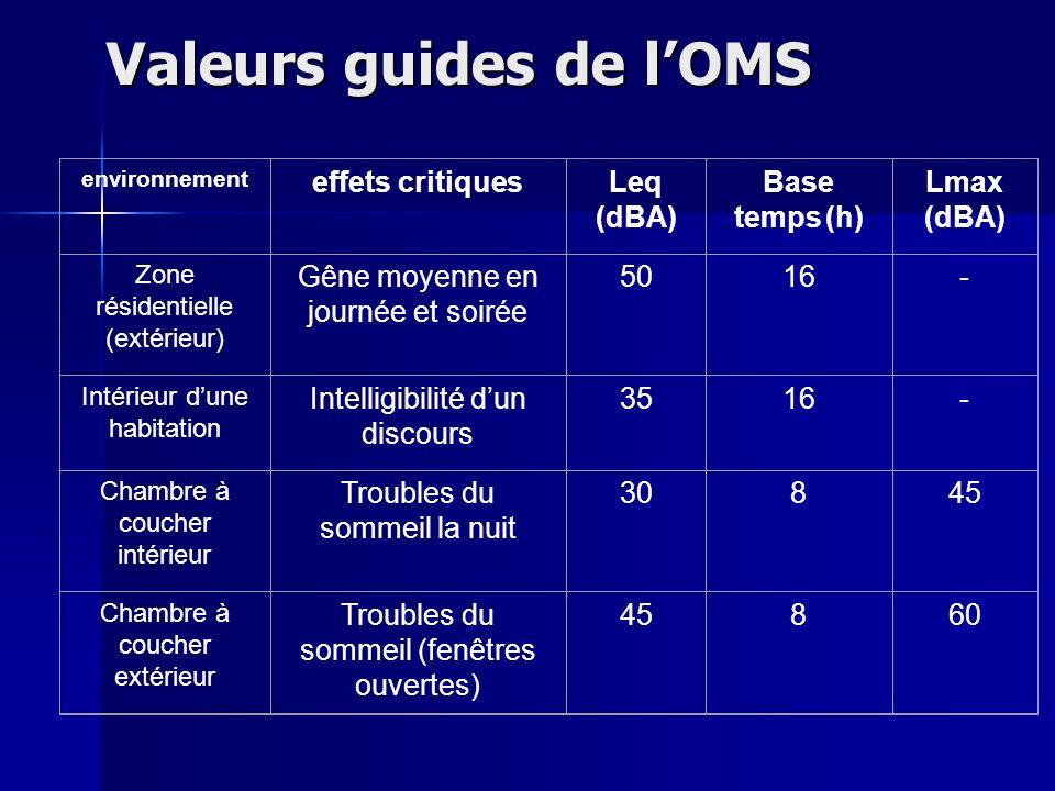 Valeurs guides de lOMS environnement effets critiquesLeq (dBA) Base temps (h) Lmax (dBA) Zone résidentielle (extérieur) Gêne moyenne en journée et soi