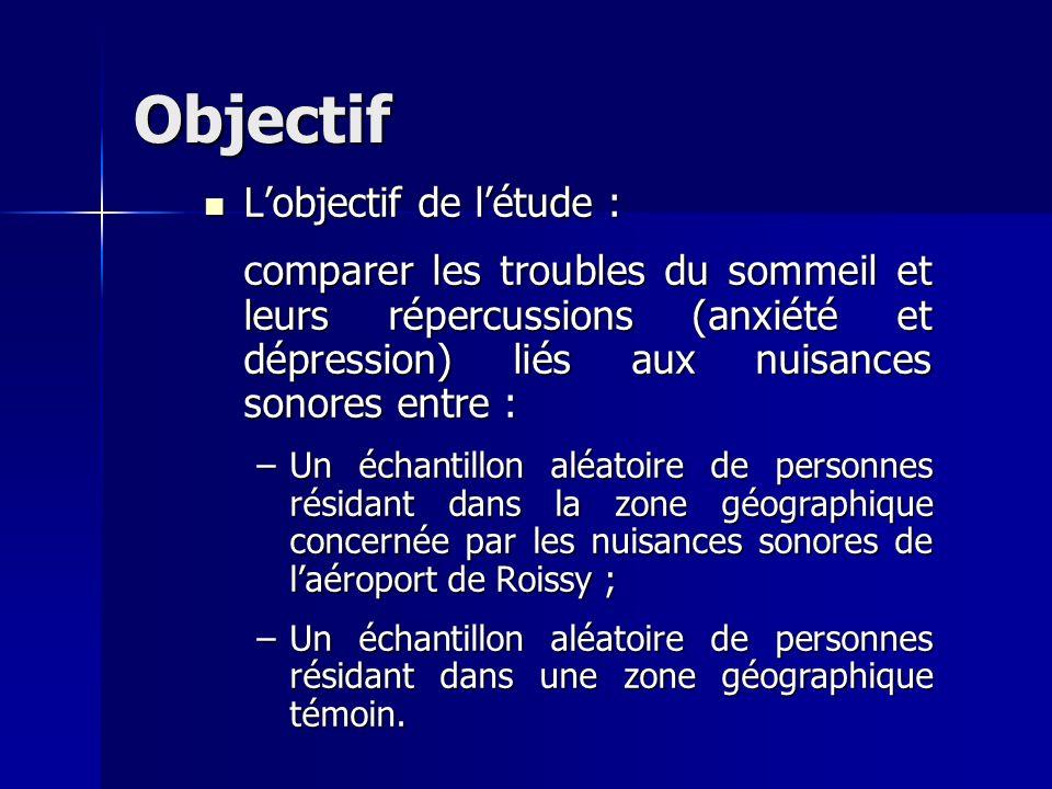Objectif Lobjectif de létude : Lobjectif de létude : comparer les troubles du sommeil et leurs répercussions (anxiété et dépression) liés aux nuisance