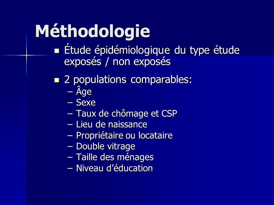 Méthodologie Étude épidémiologique du type étude exposés / non exposés Étude épidémiologique du type étude exposés / non exposés 2 populations compara