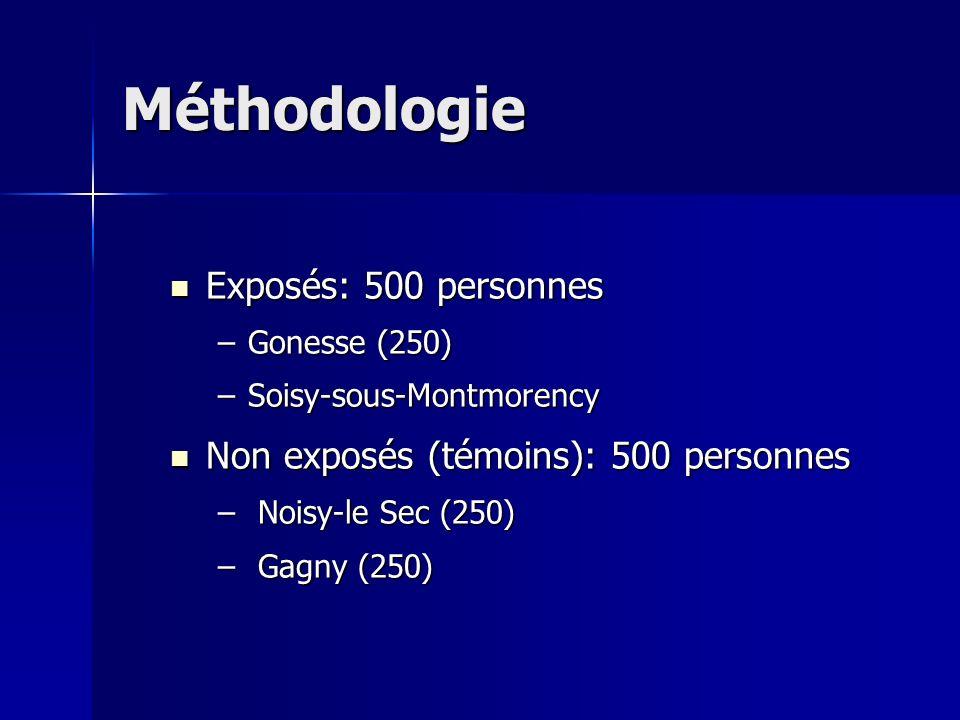 Méthodologie Exposés: 500 personnes Exposés: 500 personnes –Gonesse (250) –Soisy-sous-Montmorency Non exposés (témoins): 500 personnes Non exposés (té