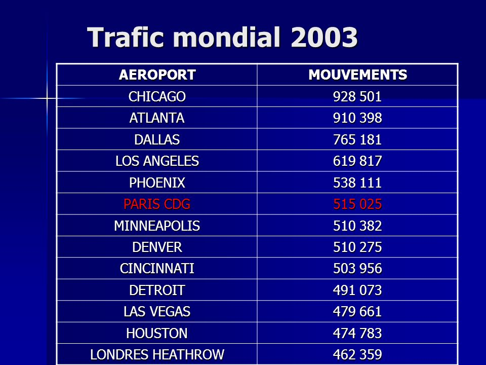 Trafic mondial 2003 AEROPORTMOUVEMENTS CHICAGO 928 501 ATLANTA 910 398 DALLAS 765 181 LOS ANGELES 619 817 PHOENIX 538 111 PARIS CDG 515 025 MINNEAPOLI