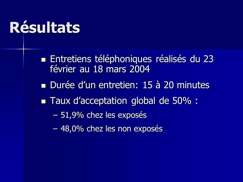 Résultats Entretiens téléphoniques réalisés du 23 février au 18 mars 2004 Entretiens téléphoniques réalisés du 23 février au 18 mars 2004 Durée dun en